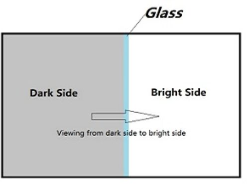 Why we saw some switchable smart glass/film is much clear?